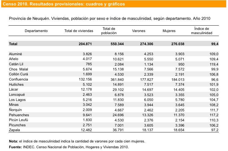 Censo 2010: cantidad de habitantes por departamento en la provincia de Neuquén